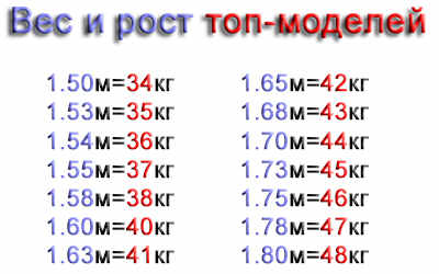 sootnoshenie-rosta-i-vesa-u-devushek-2