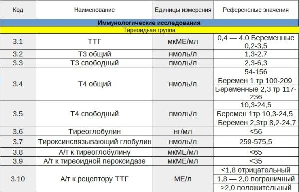 Ттг и т4 нормы при беременности