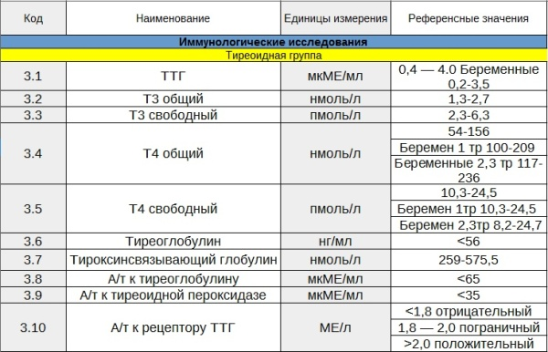 Т4 при беременности норма 1 триместр