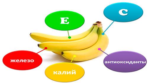 состав бананов