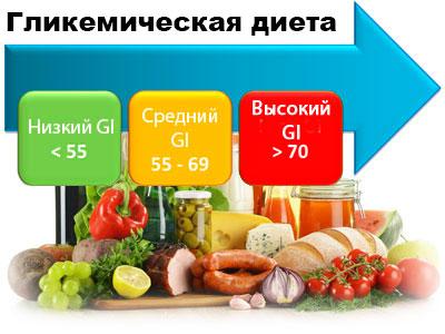 Гликемическая диета