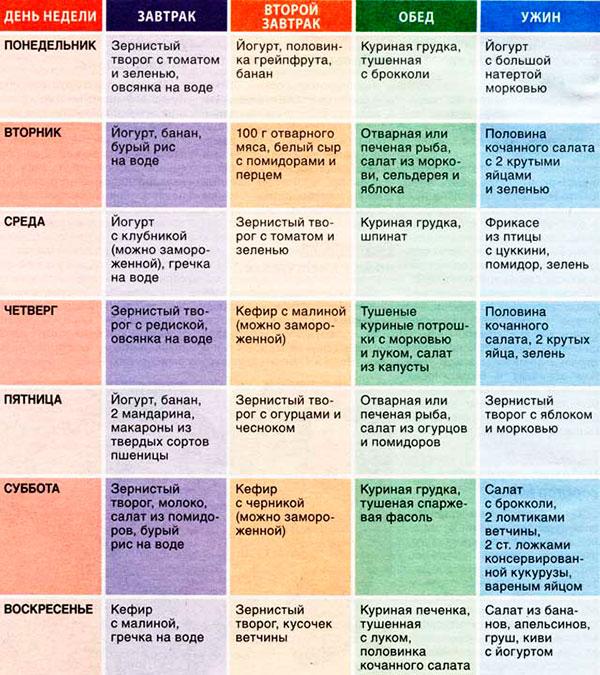 меню на 7 дней белковой диеты