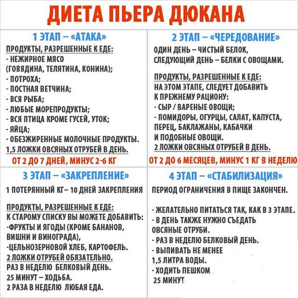 Список белковых продуктов по диете Дюкана