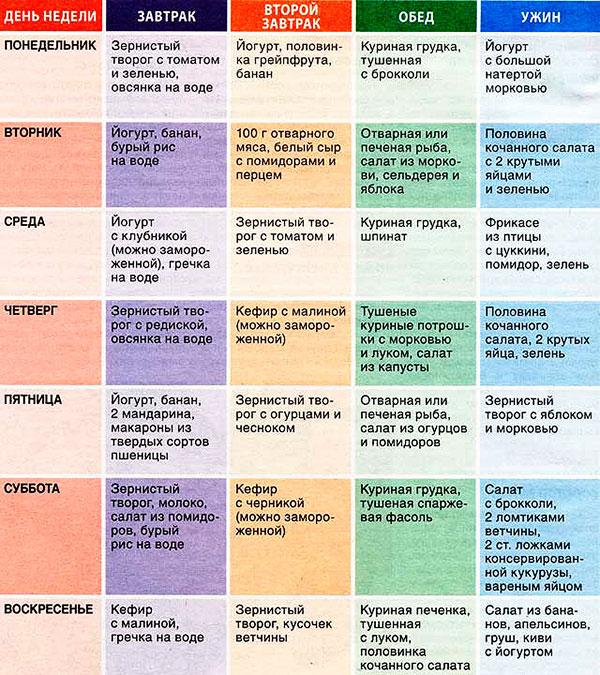 меню-таблица белковая диета на 10 дней