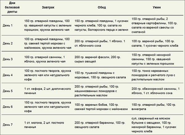 Таблица белковой диеты