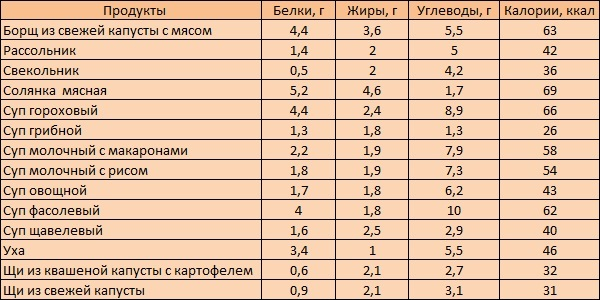 таблица диетических супов